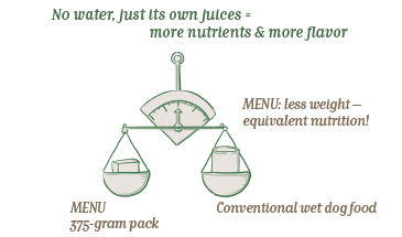 No water (like in conventional wet dog food), just its own juices = more nutrients & more flavour!