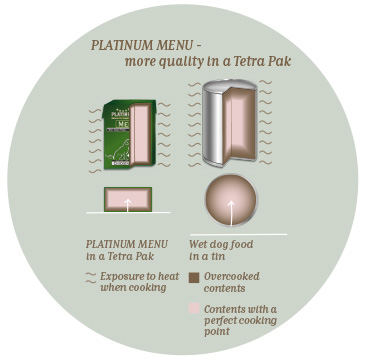Slim or flat packaging = short cooking time = more nutrients & more flavour
