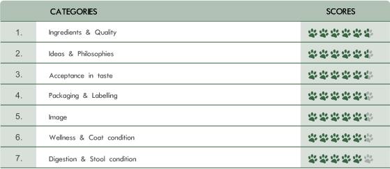 Nassfutter-Test Ergebnis-Tabelle